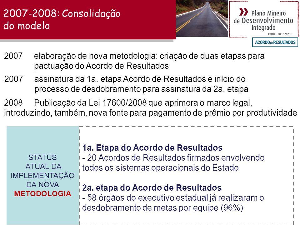 2007-2008: Consolidação do modelo 2007 elaboração de nova metodologia: criação de duas etapas para pactuação do Acordo de Resultados 2008 Publicação da Lei 17600/2008 que aprimora o marco legal, introduzindo, também, nova fonte para pagamento de prêmio por produtividade STATUS ATUAL DA IMPLEMENTAÇÃO DA NOVA METODOLOGIA 1a.