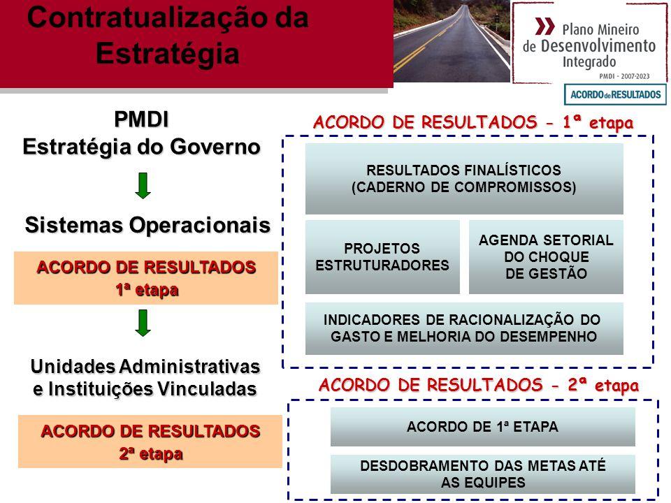 RESULTADOS FINALÍSTICOS (CADERNO DE COMPROMISSOS) PROJETOS ESTRUTURADORES AGENDA SETORIAL DO CHOQUE DE GESTÃO INDICADORES DE RACIONALIZAÇÃO DO GASTO E MELHORIA DO DESEMPENHO PMDI Estratégia do Governo Sistemas Operacionais ACORDO DE RESULTADOS 1ª etapa ACORDO DE RESULTADOS - 1ª etapa Unidades Administrativas e Instituições Vinculadas ACORDO DE RESULTADOS 2ª etapa DESDOBRAMENTO DAS METAS ATÉ AS EQUIPES ACORDO DE RESULTADOS - 2ª etapa ACORDO DE 1ª ETAPA Contratualização da Estratégia
