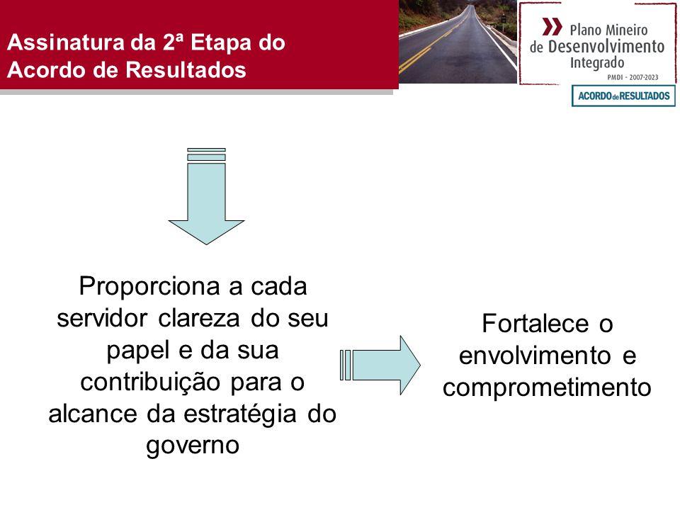 Assinatura da 2ª Etapa do Acordo de Resultados Proporciona a cada servidor clareza do seu papel e da sua contribuição para o alcance da estratégia do governo Fortalece o envolvimento e comprometimento