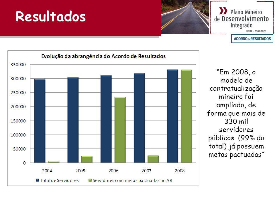 Em 2008, o modelo de contratualização mineiro foi ampliado, de forma que mais de 330 mil servidores públicos (99% do total) já possuem metas pactuadas