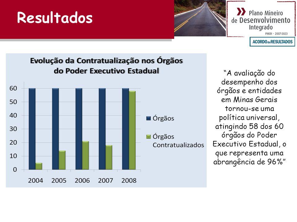 Resultados A avaliação do desempenho dos órgãos e entidades em Minas Gerais tornou-se uma política universal, atingindo 58 dos 60 órgãos do Poder Executivo Estadual, o que representa uma abrangência de 96%