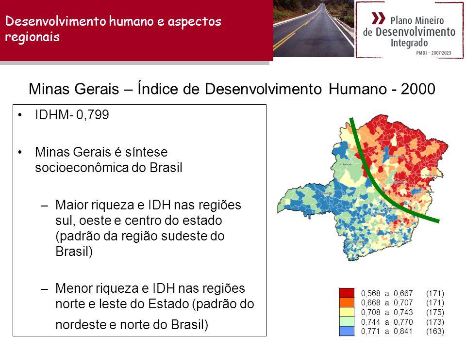 Desenvolvimento humano e aspectos regionais •IDHM- 0,799 •Minas Gerais é síntese socioeconômica do Brasil –Maior riqueza e IDH nas regiões sul, oeste e centro do estado (padrão da região sudeste do Brasil) –Menor riqueza e IDH nas regiões norte e leste do Estado (padrão do nordeste e norte do Brasil) 0,568 a 0,667(171) 0,668 a 0,707(171) 0,708 a 0,743(175) 0,744 a 0,770(173) 0,771 a 0,841(163) Minas Gerais – Índice de Desenvolvimento Humano - 2000