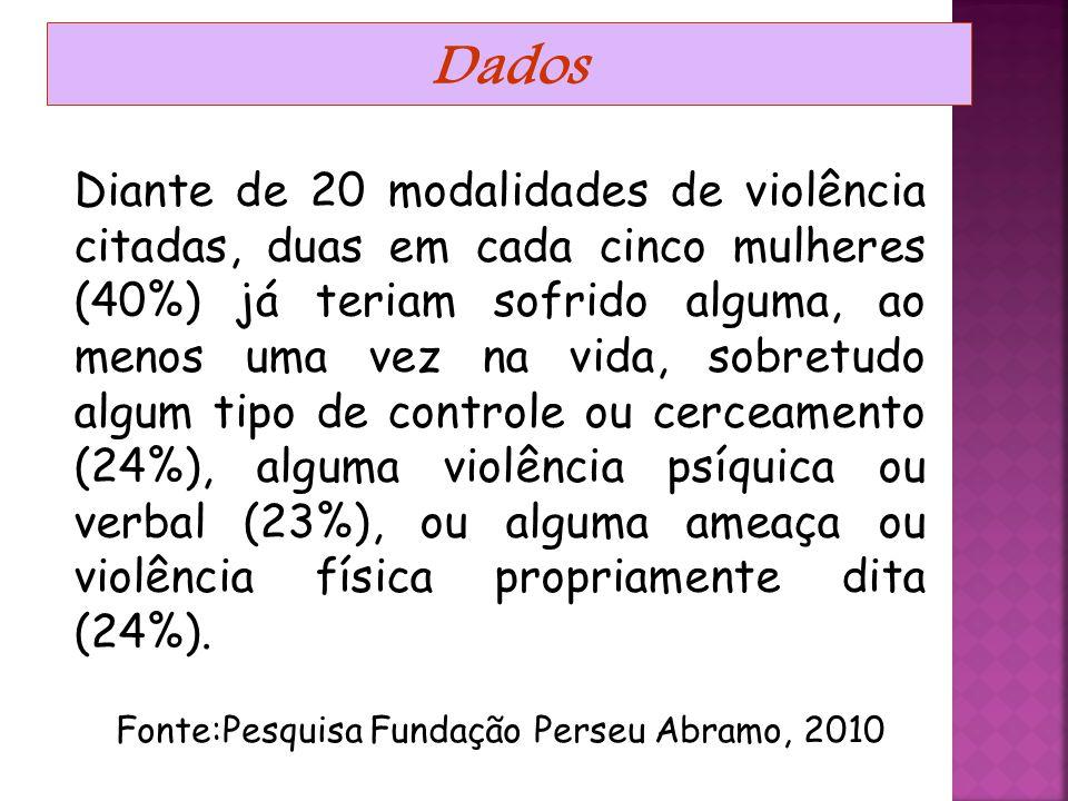 """Dados cerca de uma em cada cinco mulheres (18%) consideram já ter sofrido alguma vez """"algum tipo de violência de parte de algum homem, conhecido ou de"""