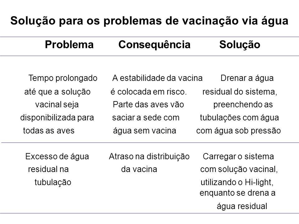 Solução para os problemas de vacinação via água Problema Consequência Solução Tempo prolongado A estabilidade da vacina Drenar a água até que a soluçã