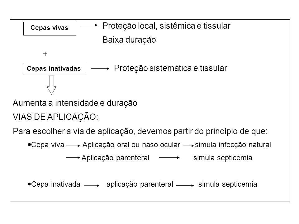 Proteção local, sistêmica e tissular Baixa duração + Proteção sistemática e tissular Aumenta a intensidade e duração VIAS DE APLICAÇÃO: Para escolher