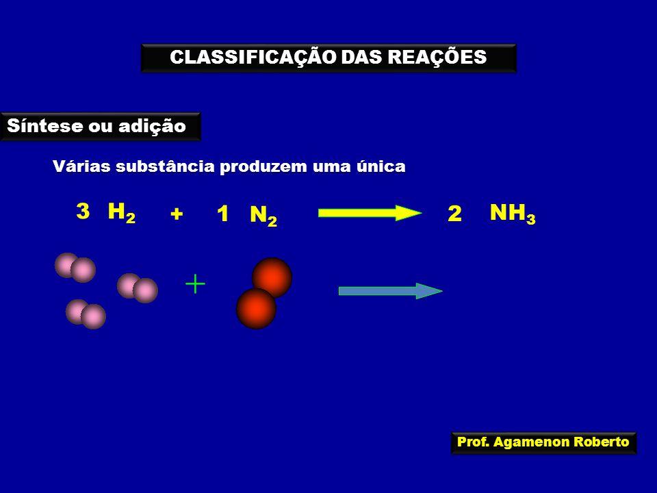 CLASSIFICAÇÃO DAS REAÇÕES Síntese ou adição Várias substância produzem uma única N2N2 H2H2 + NH 3 3 21 + + Prof. Agamenon Roberto