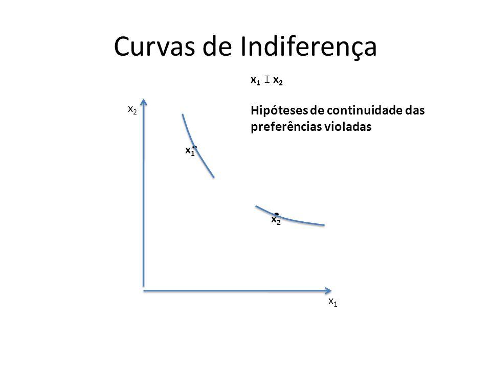 Curvas de Indiferença x1x1 x2x2 x1x1 x2x2 x 1 I x 2 Hipóteses de continuidade das preferências violadas