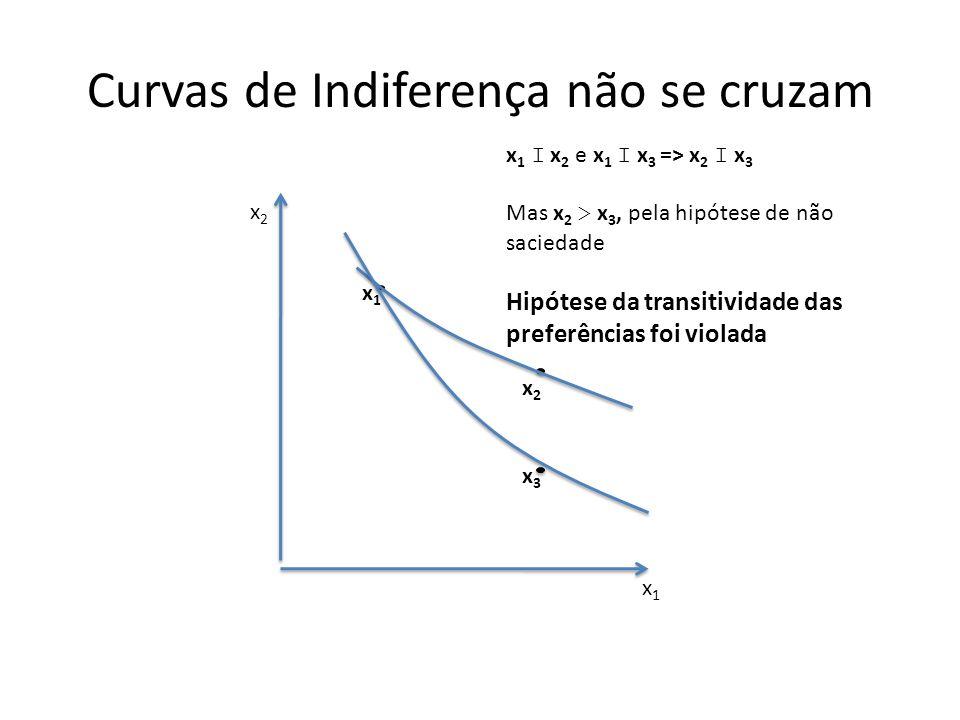 Curvas de Indiferença não se cruzam x1x1 x2x2 x1x1 x2x2 x 1 I x 2 e x 1 I x 3 => x 2 I x 3 Mas x 2 > x 3, pela hipótese de não saciedade Hipótese da t