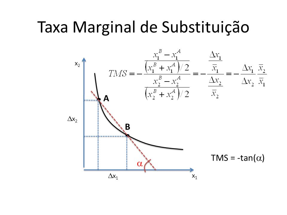Taxa Marginal de Substituição x1x1 x2x2 A B x1x1 x2x2  TMS = -tan(  )