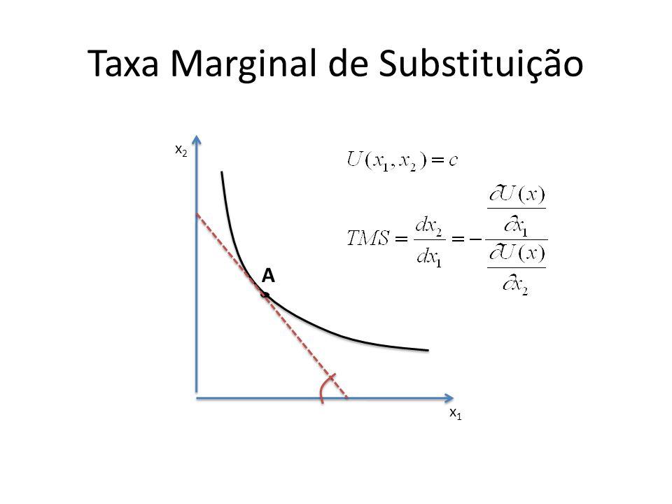 Taxa Marginal de Substituição x1x1 x2x2 A
