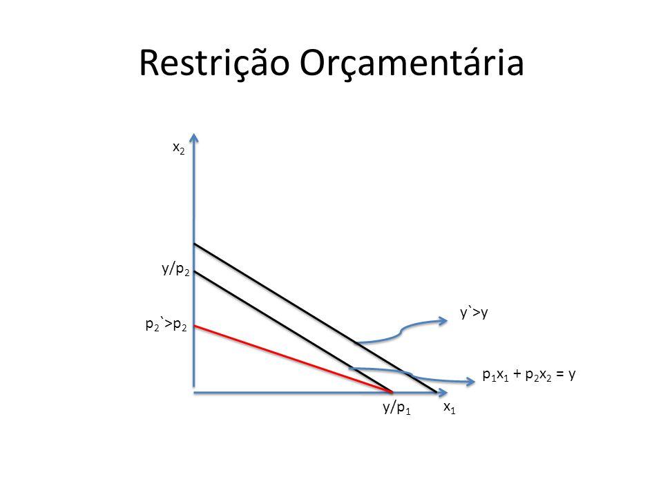 Restrição Orçamentária x1x1 x2x2 p 1 x 1 + p 2 x 2 = y y`>y y/p 2 y/p 1 p 2 `>p 2