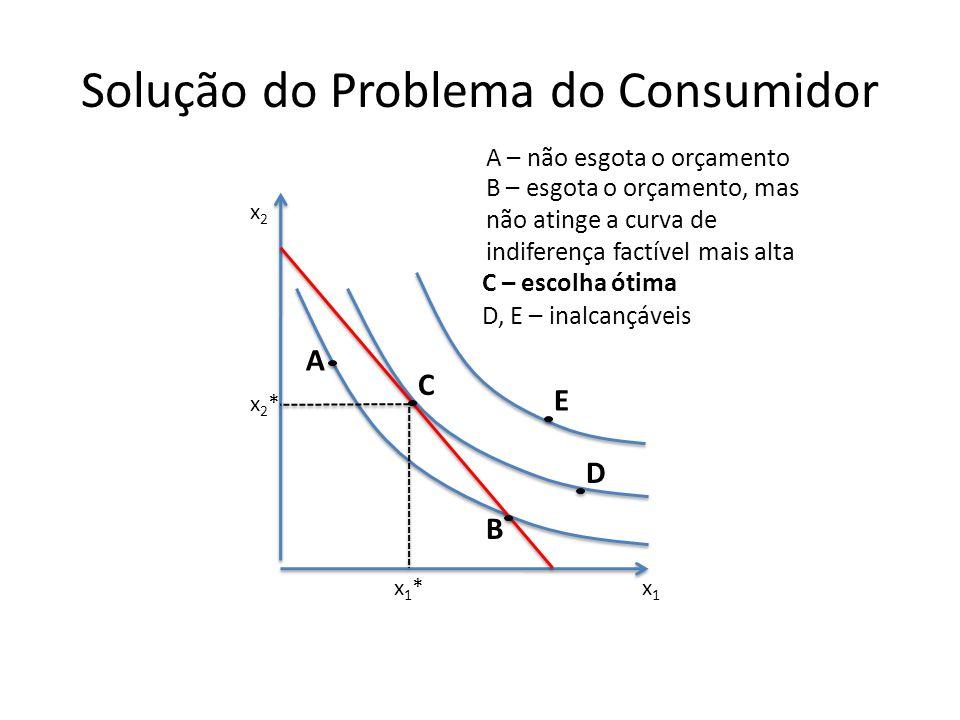 Solução do Problema do Consumidor x1x1 x2x2 D E x2*x2* x1*x1* C A B A – não esgota o orçamento B – esgota o orçamento, mas não atinge a curva de indif