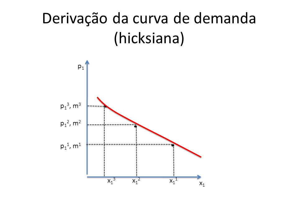 Derivação da curva de demanda (hicksiana) p1p1 x1x1 x11x11 x12x12 x13x13 p 1 1, m 1 p 1 2, m 2 p 1 3, m 3