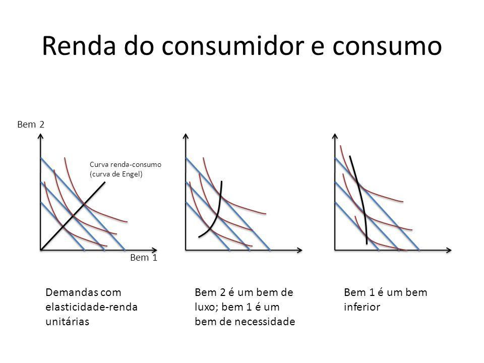 Renda do consumidor e consumo Bem 2 Bem 1 Curva renda-consumo (curva de Engel) Demandas com elasticidade-renda unitárias Bem 2 é um bem de luxo; bem 1