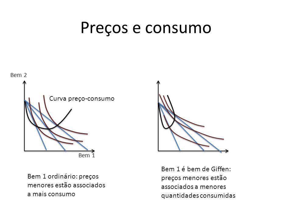 Preços e consumo Bem 2 Bem 1 Curva preço-consumo Bem 1 ordinário: preços menores estão associados a mais consumo Bem 1 é bem de Giffen: preços menores