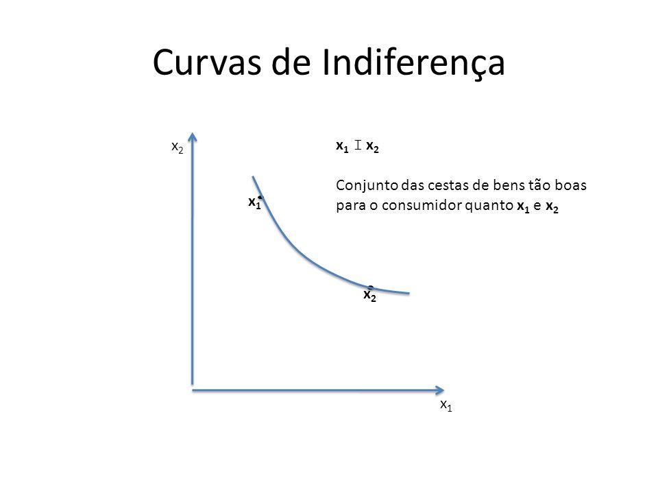 Curvas de Indiferença x1x1 x2x2 x1x1 x2x2 x 1 I x 2 Conjunto das cestas de bens tão boas para o consumidor quanto x 1 e x 2