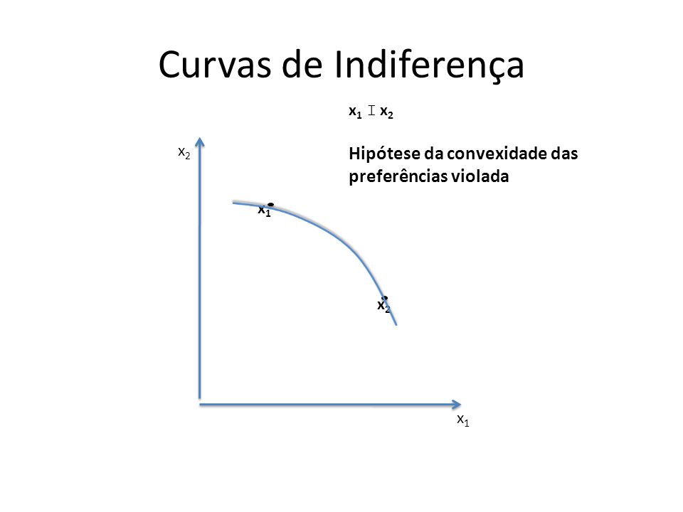 Curvas de Indiferença x1x1 x2x2 x1x1 x2x2 x 1 I x 2 Hipótese da convexidade das preferências violada