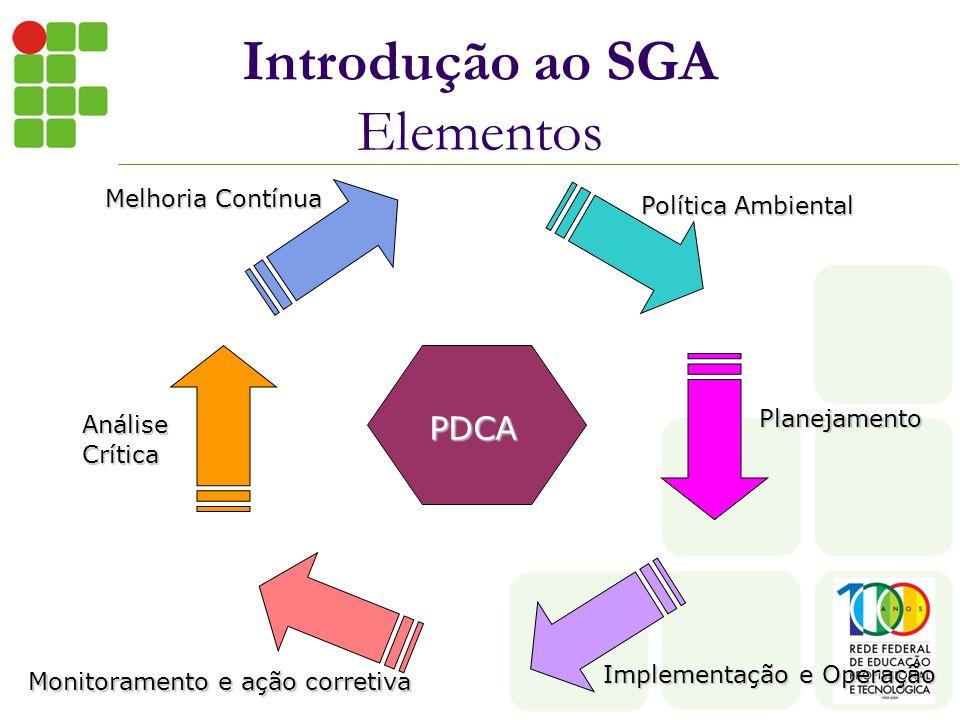 Introdução ao SGA Elementos PDCA Política Ambiental Planejamento Implementação e Operação Monitoramento e ação corretiva AnáliseCrítica Melhoria Contínua