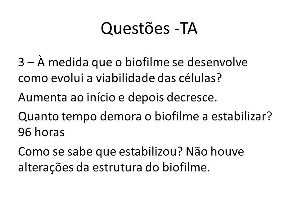 Questões -TA 3 – À medida que o biofilme se desenvolve como evolui a viabilidade das células.