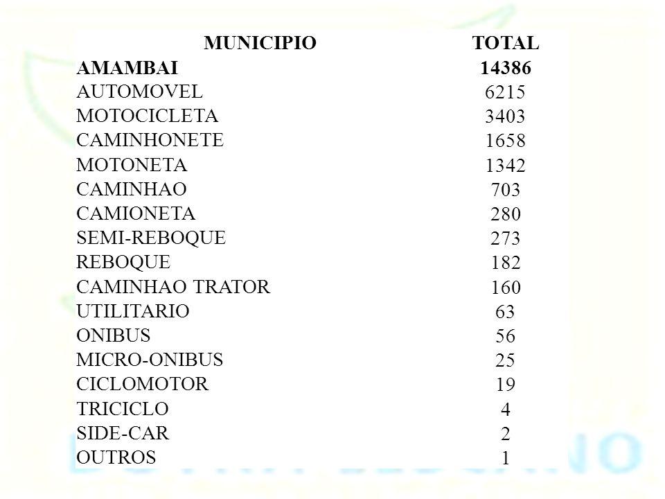 Óbitos por Causas Externas - Brasil Óbitos p/Ocorrênc por Grupo CID10 e Ano do Óbito Unid.Federação: Mato Grosso do Sul Grande Grupo CID10: V01-V99 Ac