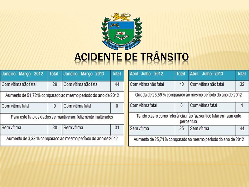 DADOS ESTATÍSTICOS COMPARATIVOS ENTRE OS MESES DE JANEIRO/JULHO DOS ANOS 2012/2013 Fonte: P-3 3ª CIPM