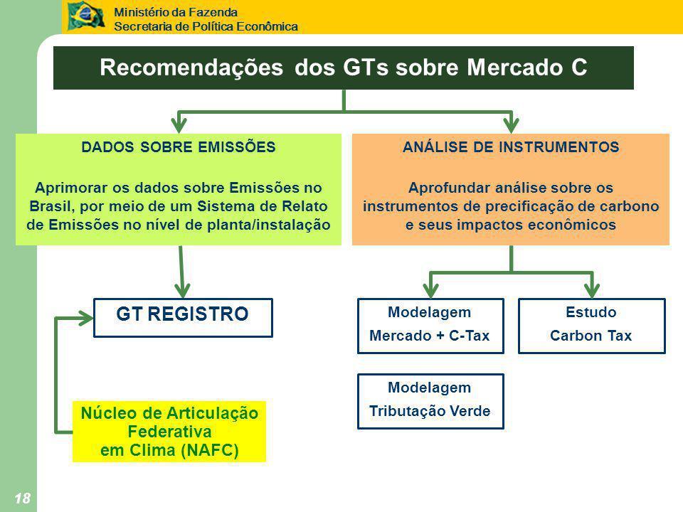 Ministério da Fazenda Secretaria de Política Econômica 18 Recomendações dos GTs sobre Mercado C DADOS SOBRE EMISSÕES Aprimorar os dados sobre Emissões no Brasil, por meio de um Sistema de Relato de Emissões no nível de planta/instalação ANÁLISE DE INSTRUMENTOS Aprofundar análise sobre os instrumentos de precificação de carbono e seus impactos econômicos Núcleo de Articulação Federativa em Clima (NAFC) GT REGISTRO Modelagem Mercado + C-Tax Estudo Carbon Tax Modelagem Tributação Verde