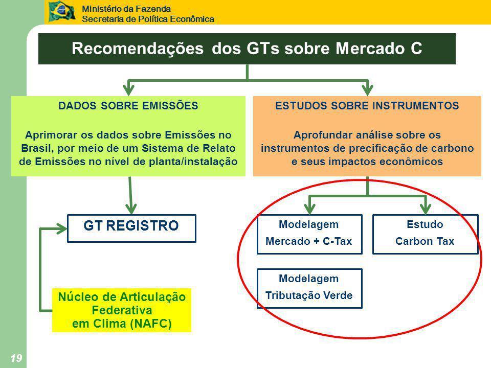 Ministério da Fazenda Secretaria de Política Econômica 19 Recomendações dos GTs sobre Mercado C DADOS SOBRE EMISSÕES Aprimorar os dados sobre Emissões no Brasil, por meio de um Sistema de Relato de Emissões no nível de planta/instalação ESTUDOS SOBRE INSTRUMENTOS Aprofundar análise sobre os instrumentos de precificação de carbono e seus impactos econômicos Núcleo de Articulação Federativa em Clima (NAFC) GT REGISTRO Modelagem Mercado + C-Tax Estudo Carbon Tax Modelagem Tributação Verde