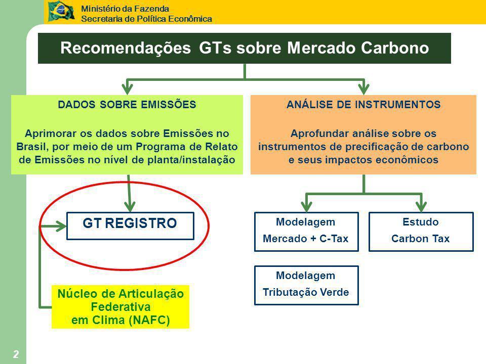 Ministério da Fazenda Secretaria de Política Econômica 2 Recomendações GTs sobre Mercado Carbono DADOS SOBRE EMISSÕES Aprimorar os dados sobre Emissões no Brasil, por meio de um Programa de Relato de Emissões no nível de planta/instalação ANÁLISE DE INSTRUMENTOS Aprofundar análise sobre os instrumentos de precificação de carbono e seus impactos econômicos Núcleo de Articulação Federativa em Clima (NAFC) GT REGISTRO Modelagem Mercado + C-Tax Estudo Carbon Tax Modelagem Tributação Verde