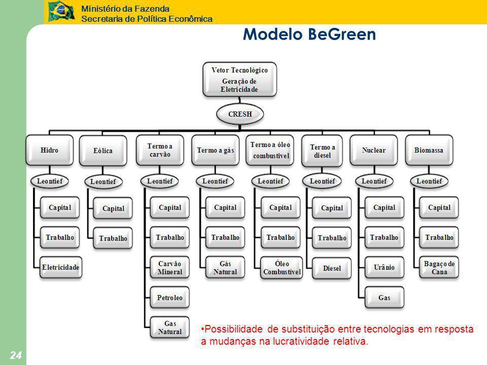 Ministério da Fazenda Secretaria de Política Econômica 24 Modelo BeGreen •Possibilidade de substituição entre tecnologias em resposta a mudanças na lu