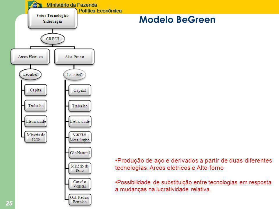 Ministério da Fazenda Secretaria de Política Econômica 25 Modelo BeGreen •Produção de aço e derivados a partir de duas diferentes tecnologias: Arcos e