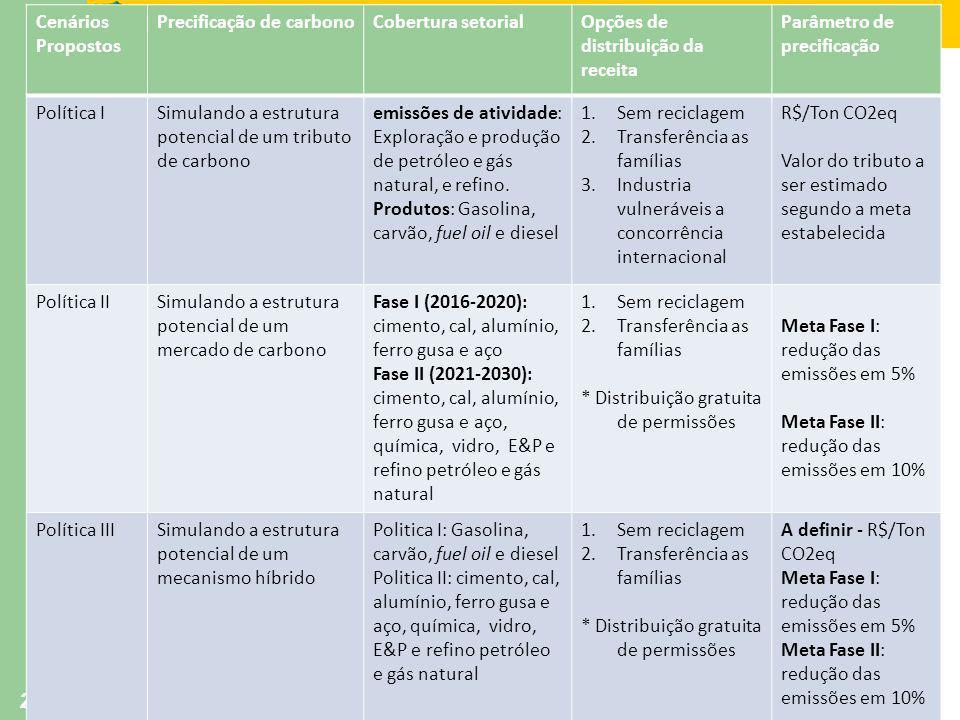 Ministério da Fazenda Secretaria de Política Econômica 28 Cenários Propostos Precificação de carbonoCobertura setorialOpções de distribuição da receit