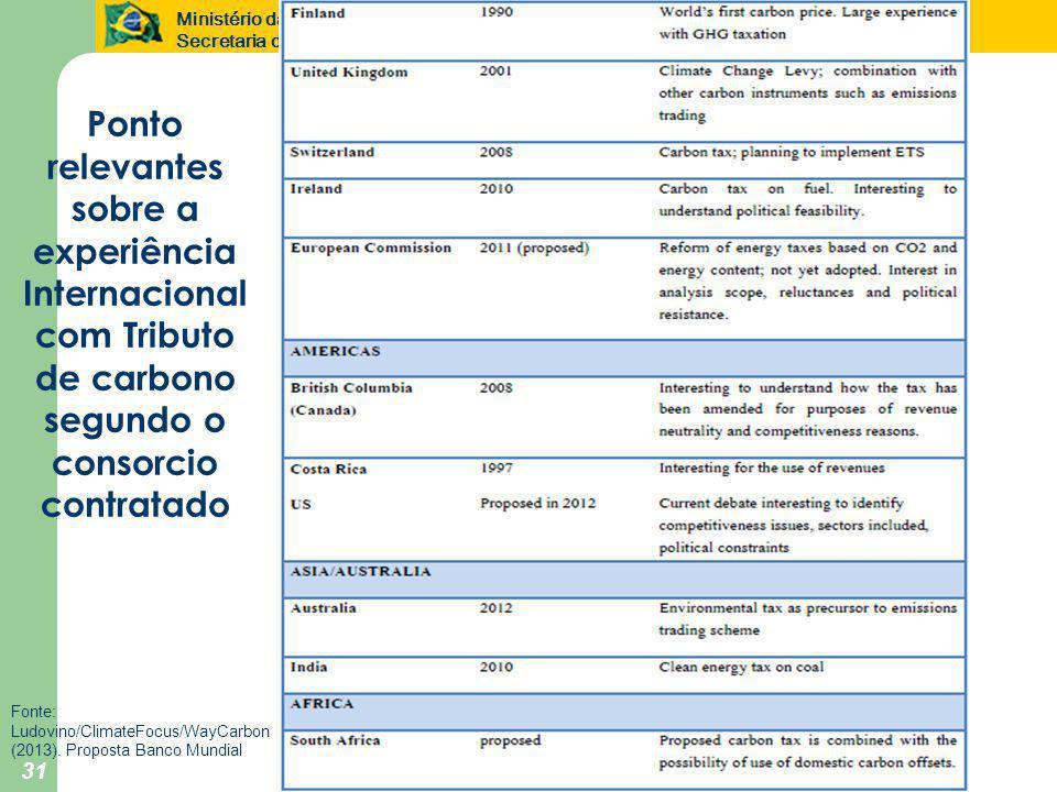 Ministério da Fazenda Secretaria de Política Econômica 31 Ponto relevantes sobre a experiência Internacional com Tributo de carbono segundo o consorcio contratado Fonte: Ludovino/ClimateFocus/WayCarbon (2013).