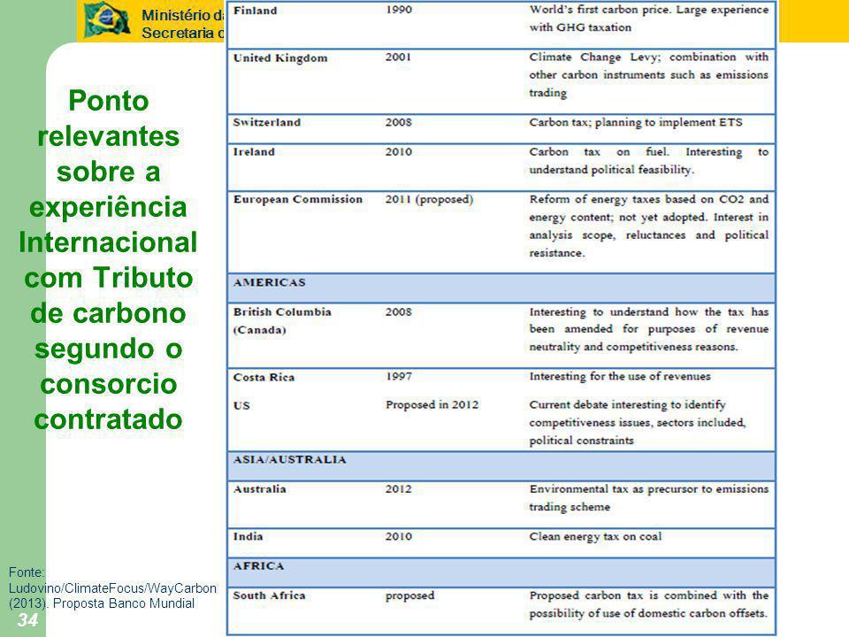 Ministério da Fazenda Secretaria de Política Econômica 34 Ponto relevantes sobre a experiência Internacional com Tributo de carbono segundo o consorcio contratado Fonte: Ludovino/ClimateFocus/WayCarbon (2013).