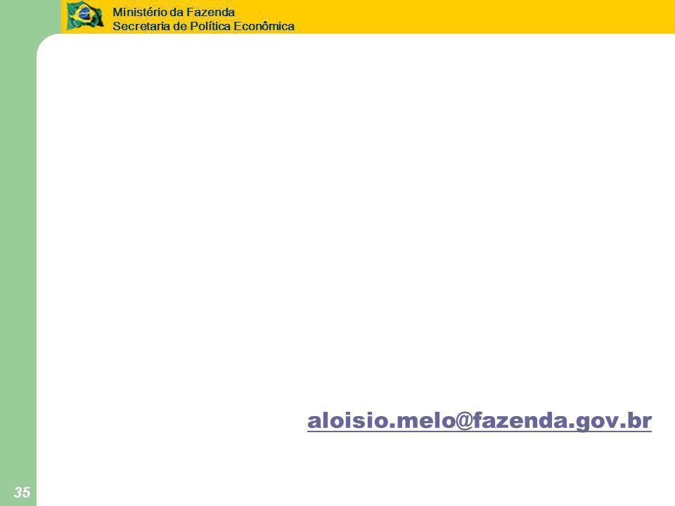 Ministério da Fazenda Secretaria de Política Econômica 35 aloisio.melo@fazenda.gov.br