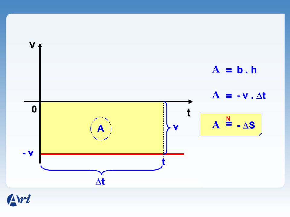 N 0 v t - v t A A = b. h v ∆t∆t∆t∆t A = - v. ∆t A = - ∆S