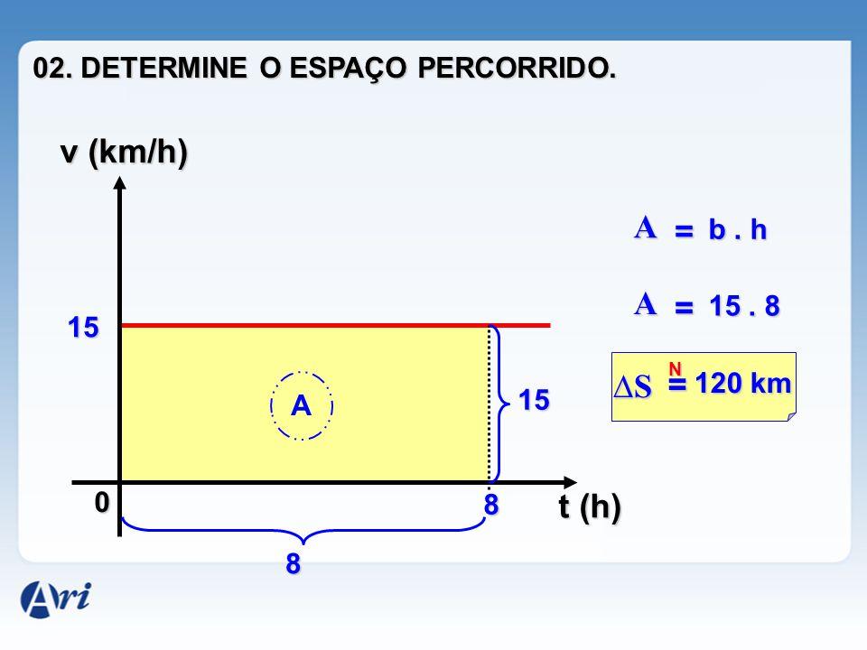 N 0 v (km/h) t (h) 15 8 A A = b. h 15 8 A = 15. 8 ∆S = 120 km 02. DETERMINE O ESPAÇO PERCORRIDO.