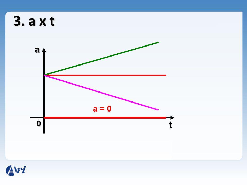 0 a t 3. a x t a = 0
