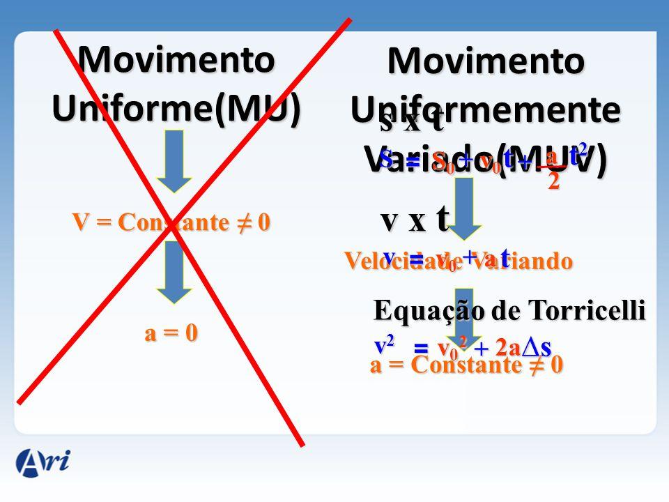 Movimento Uniforme(MU) Movimento Uniformemente Variado(MUV) V = Constante ≠ 0 a = 0 Velocidade Variando a = Constante ≠ 0 v = v0v0v0v0 + a t S = S0S0S