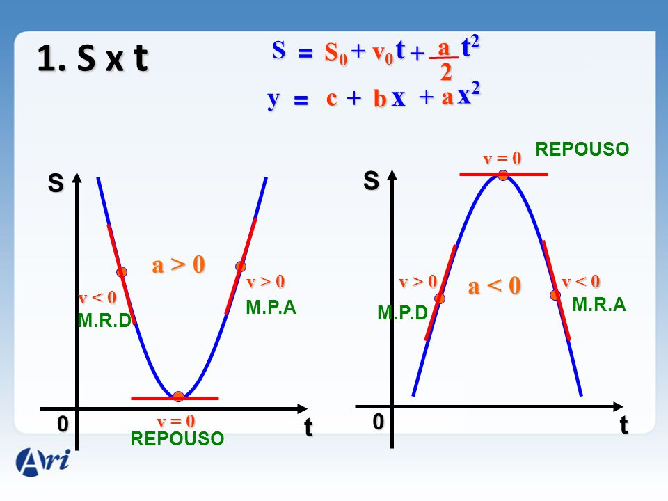 1. S x t 0 S t 0 S t S = S0S0S0S0 + v0v0v0v0 t + a t2t2t2t2 2 y = c +b x + a x2x2x2x2 a > 0 a < 0 v < 0 v = 0 v > 0 v = 0 v < 0 M.R.D REPOUSO M.P.A M.