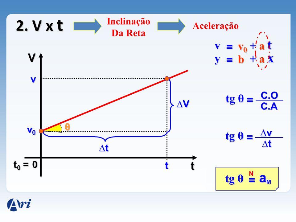 2. V x t 0 V t v0v0v0v0 v t ∆V∆V∆V∆V ∆t∆t∆t∆t θ = tg θ aMaMaMaM N = ∆v∆v∆v∆v ∆t∆t∆t∆t = C.O C.A Inclinação Da Reta Aceleração t0 =t0 =t0 =t0 = v = v0v