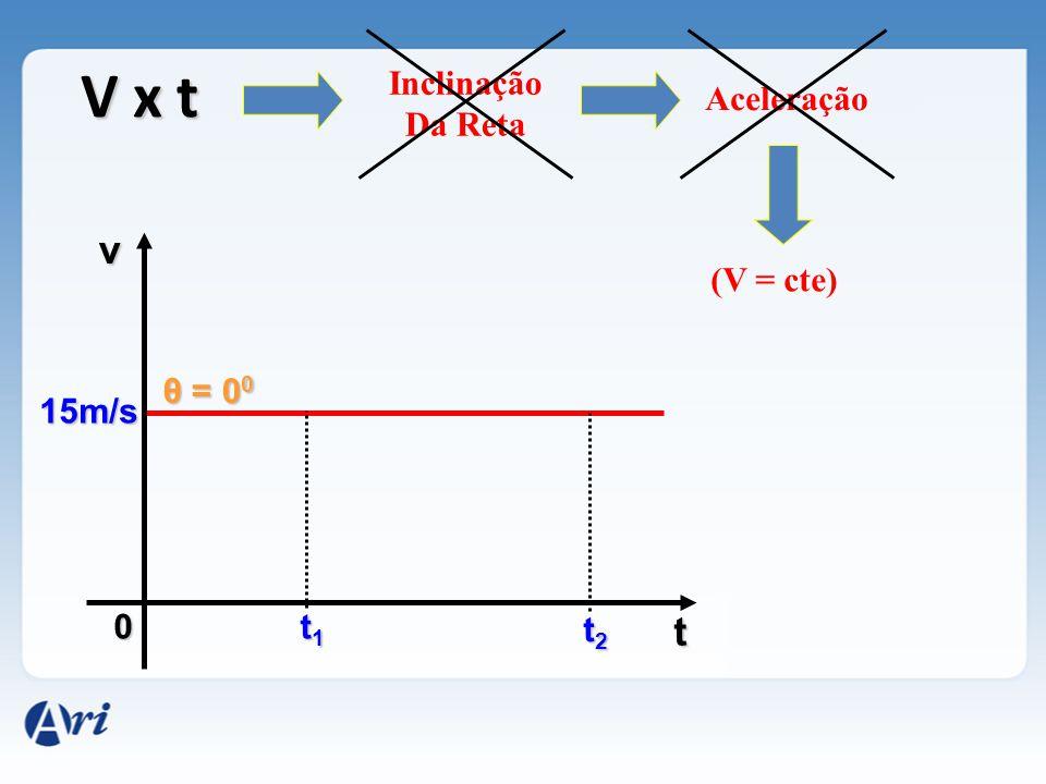 0 v t 15m/s t2t2t2t2 θ = 0 0 V x t Inclinação Da Reta Aceleração (V = cte) t1t1t1t1