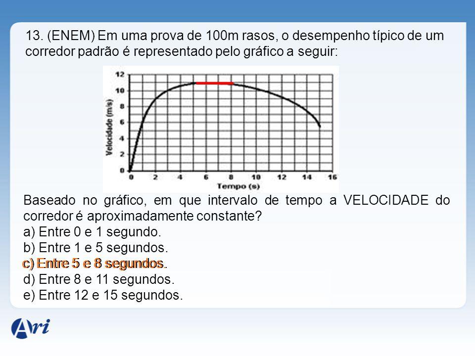13. (ENEM) Em uma prova de 100m rasos, o desempenho típico de um corredor padrão é representado pelo gráfico a seguir: Baseado no gráfico, em que inte