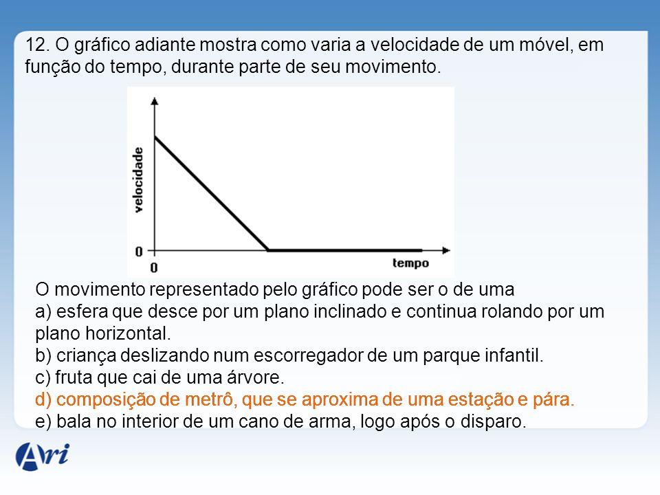 12. O gráfico adiante mostra como varia a velocidade de um móvel, em função do tempo, durante parte de seu movimento. O movimento representado pelo gr