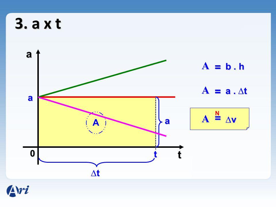 N 3. a x t 0 a t a t A A = b. h a ∆t∆t∆t∆t A = a. ∆t A = ∆v