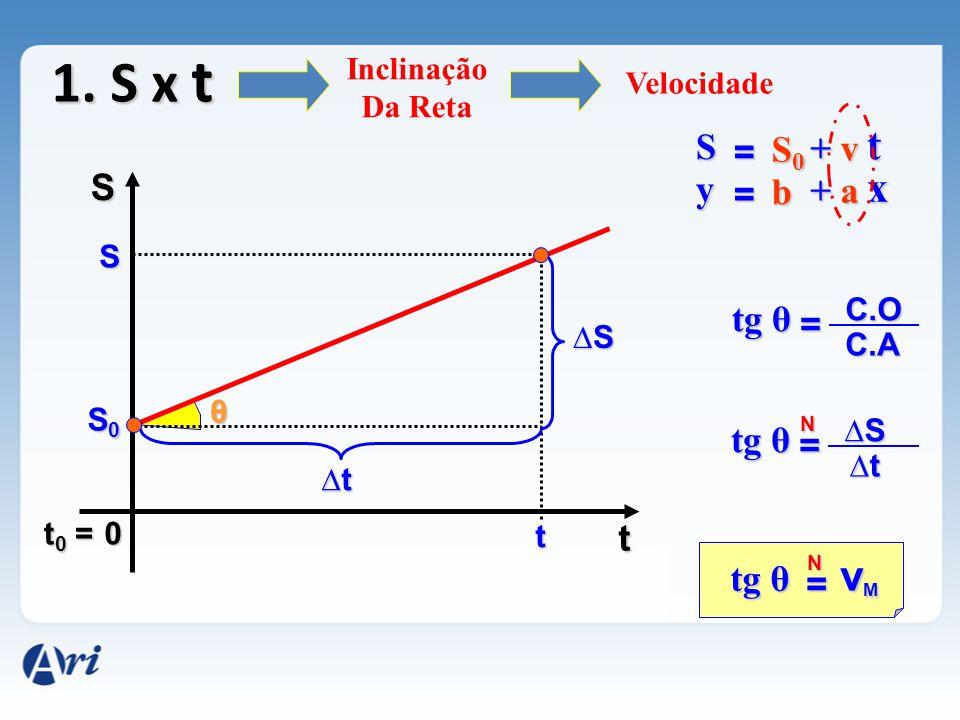 1. S x t 0 S t S0S0S0S0 S t ∆S∆S∆S∆S ∆t∆t∆t∆t θ = tg θ vMvMvMvM N = N ∆S∆S∆S∆S ∆t∆t∆t∆t = C.O C.A Inclinação Da Reta Velocidade t0 =t0 =t0 =t0 = S = S