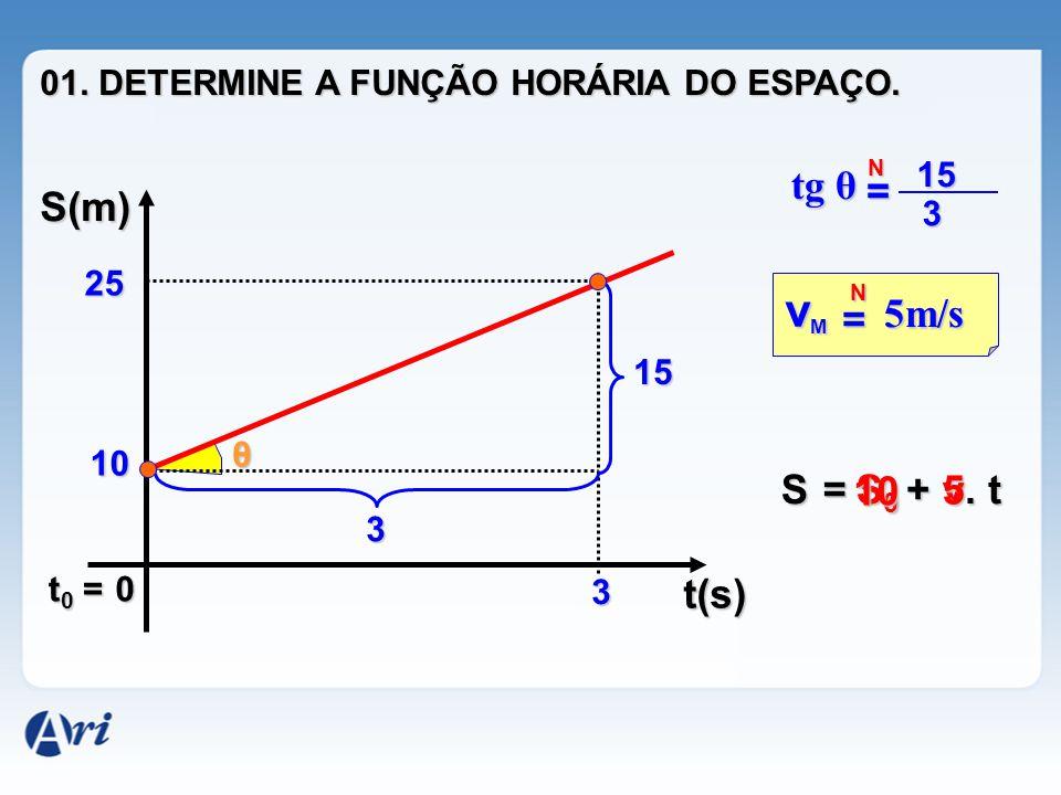 0 S(m) t(s) 10 25 3 15 3 θ = 5m/s vMvMvMvM N tg θ = N15 3 t0 =t0 =t0 =t0 = = S0S0S0S0+ v. t S 10 5 01. DETERMINE A FUNÇÃO HORÁRIA DO ESPAÇO.