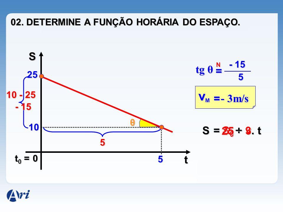 0 S t 25 10 5 10 - 25 5 θ tg θ = N - 15 5 t0 =t0 =t0 =t0 = = - 3m/s - 3m/s vMvMvMvM - 15 = S0S0S0S0+ v. t S 25 3 _ 02. DETERMINE A FUNÇÃO HORÁRIA DO E