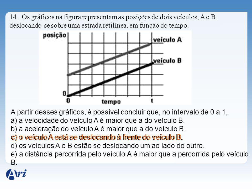 14. Os gráficos na figura representam as posições de dois veículos, A e B, deslocando-se sobre uma estrada retilínea, em função do tempo. A partir des