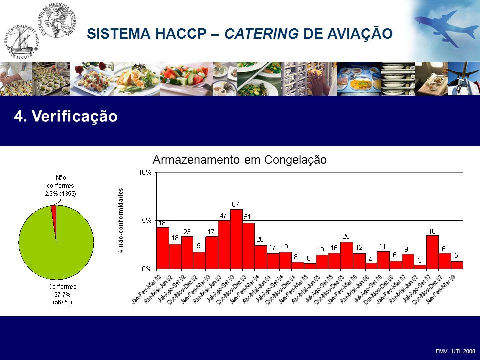 Armazenamento em Congelação 4. Verificação FMV - UTL 2008 SISTEMA HACCP – CATERING DE AVIAÇÃO
