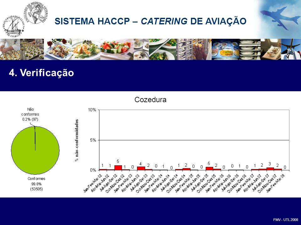 Cozedura 4. Verificação FMV - UTL 2008 SISTEMA HACCP – CATERING DE AVIAÇÃO